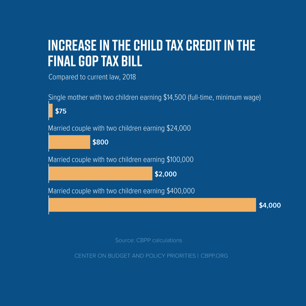 Increase In the Child Tax Credit in the Final GOP Tax Bill