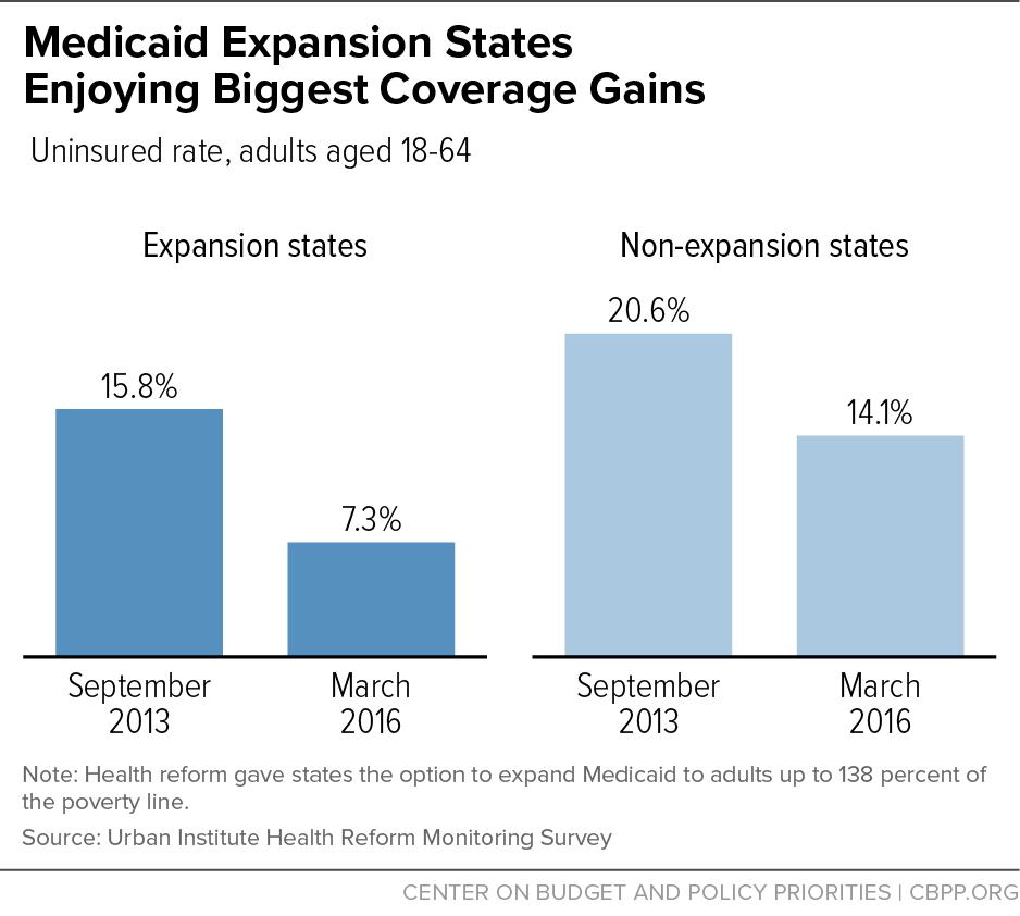 Medicaid Expansion States Enjoying Biggest Coverage Gains