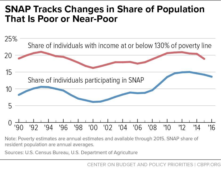 SNAP Tracks Changes in Share of Population That Is Poor or Near-Poot