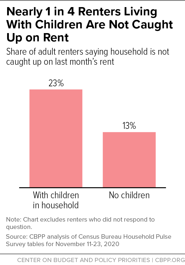 Nearly 1 in 4 Renters Living With Children Are Not Caught Up on Rent