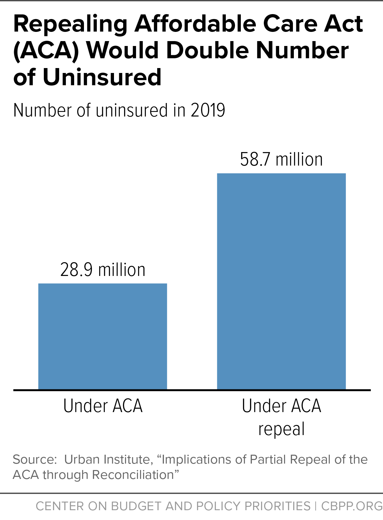 Repealing Affordable Care Act (ACA) Would Double Number of Uninsured