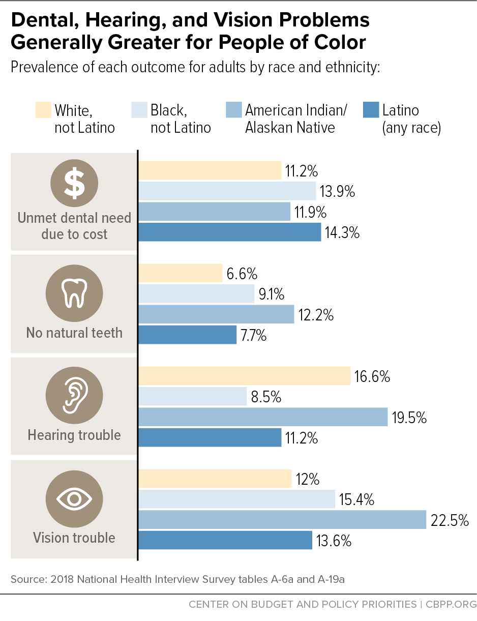 Dental, Hearing, and Vision Problems Generally Greater for People of Color