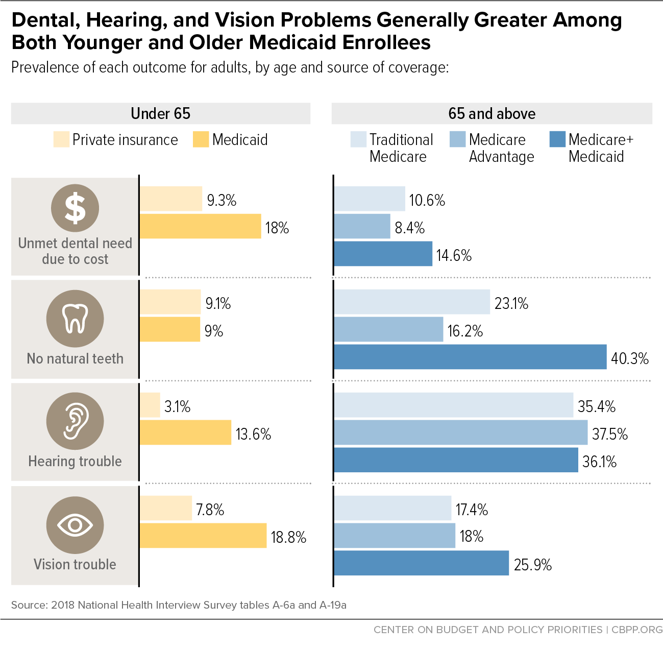 Dental, Hearing, and Vision Problems Generally Greater Among Both Younger and Older Medicaid Enrollees