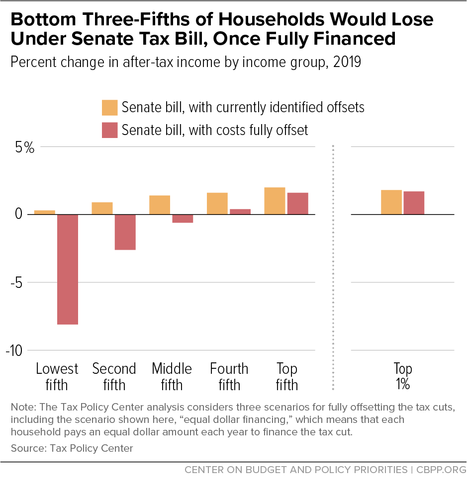 Bottom Three-Fifths of Households Would Lose Under Senate Tax Bill, Once Fully Financed
