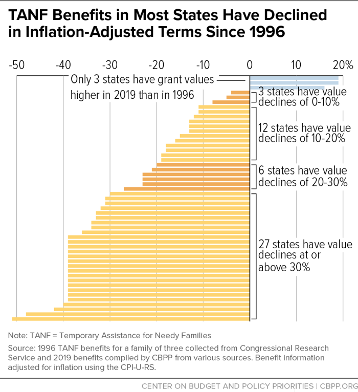 TANF Benefits in Most States Have Declined in Inflation-Adjusted Terms Since 1996