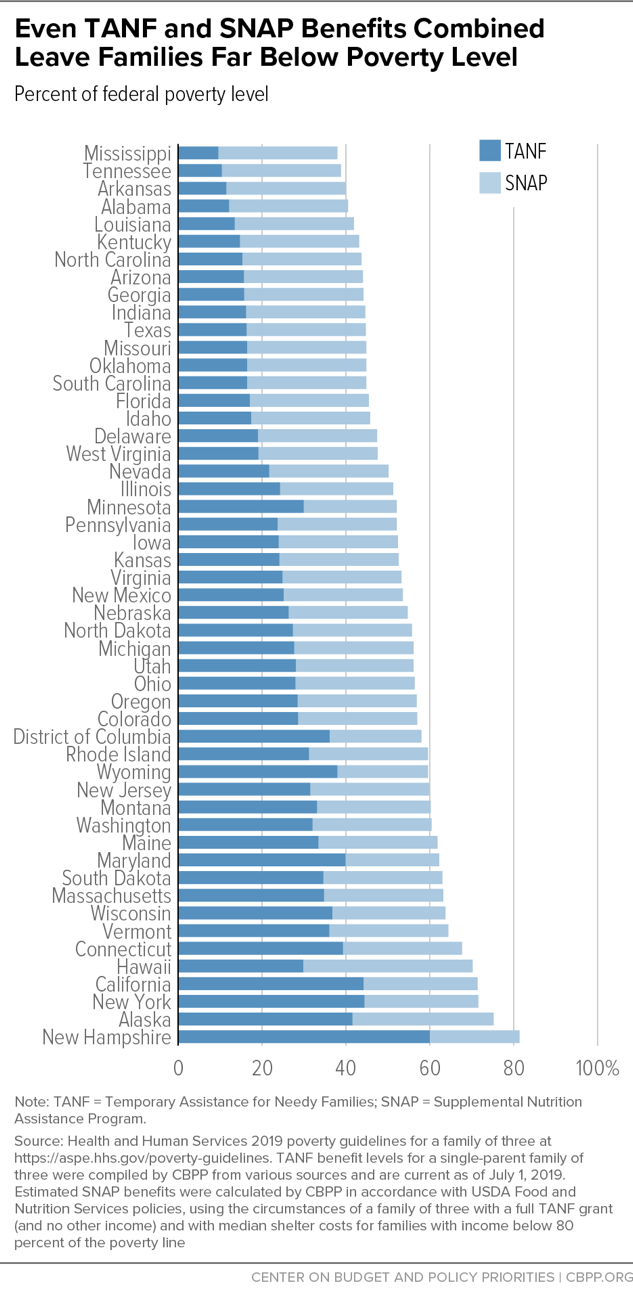 Even TANF and SNAP Benefits Combined Leave Families Far Below Poverty Level