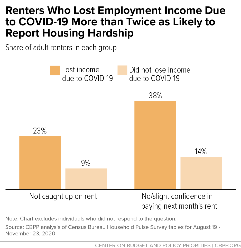 Renters Who Lost Employment Income Due to COVID-19 More Than Twice as Likely to Report Housing Hardship