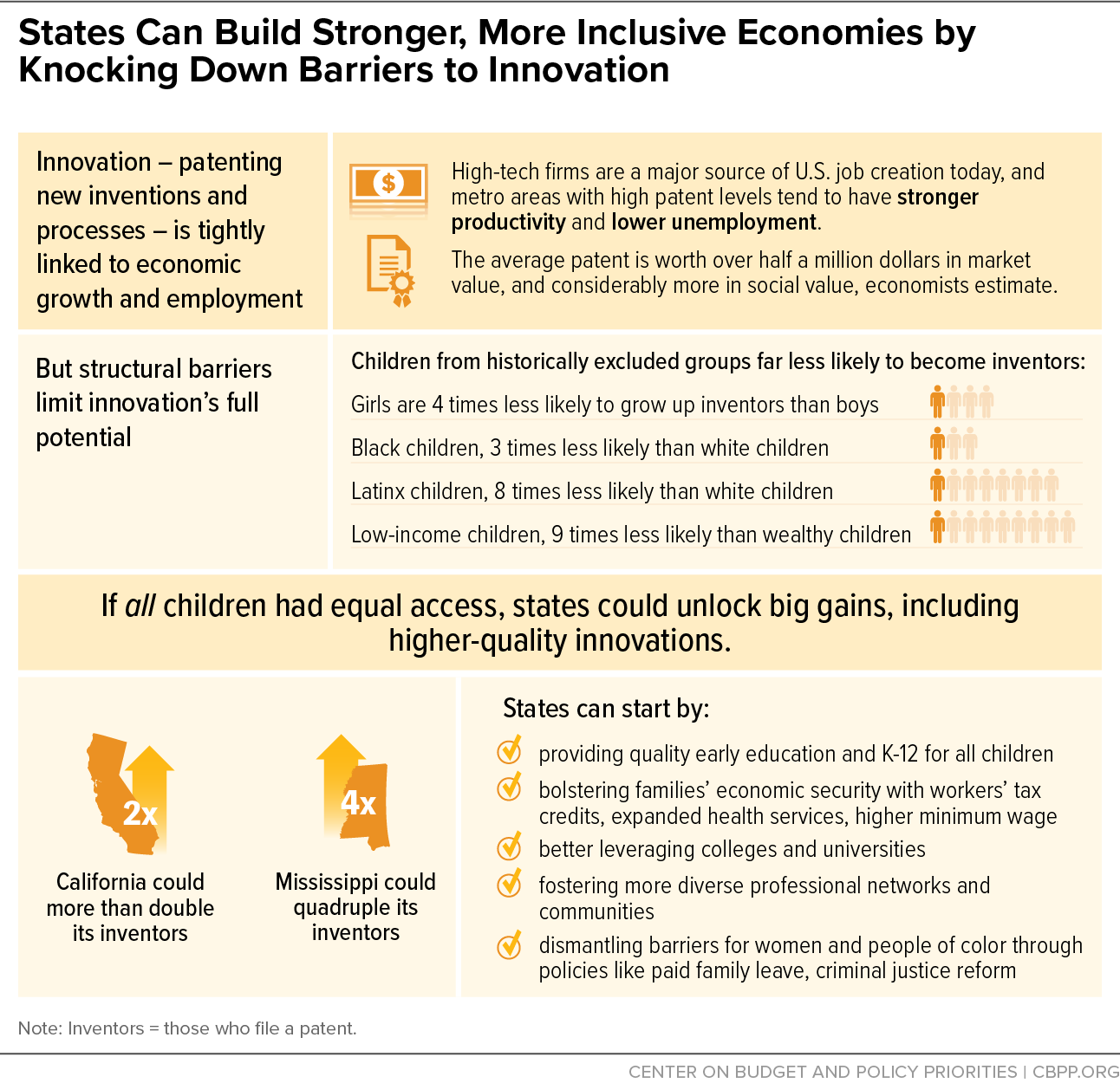 States Can Build Stronger, More Inclusive Economies by Knocking Down Barriers to Innovation