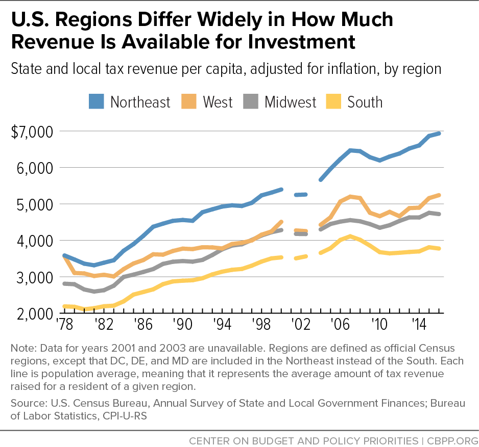 U.S. Regions Differ Widely in How Much Revenue Is Available for Investment