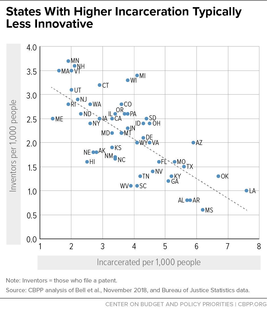 States With Higher Incarceration Typically Less Innovative