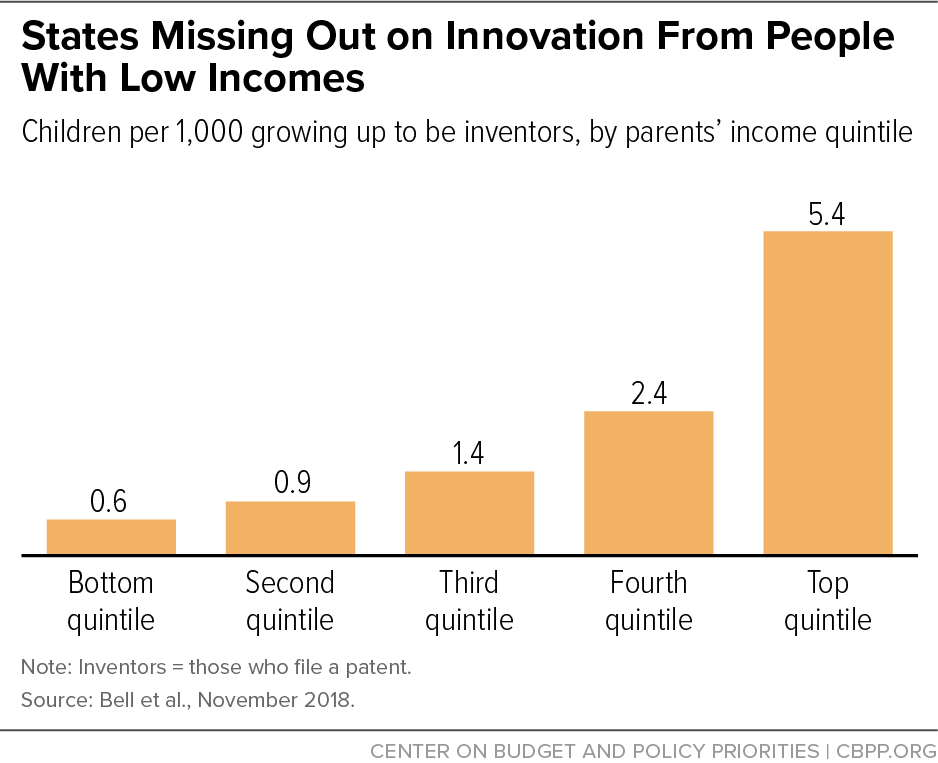 States Missing Out on Innovation From People With Low Incomes