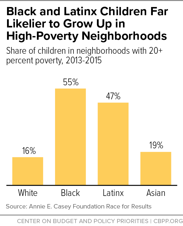 Black and Latinx Children Far Likelier to Grow Up in High-Poverty Neighborhoods