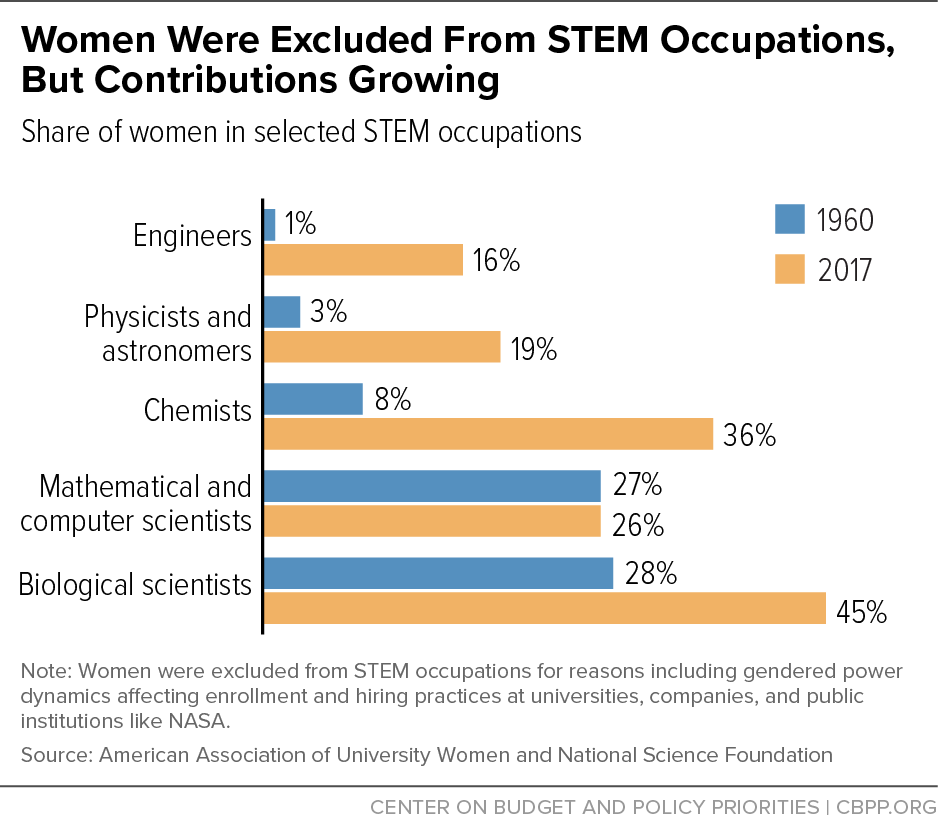 Women Were Excluded From STEM Occupations, But Contributions Growing
