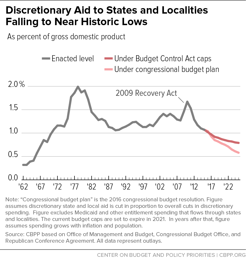 discretionary aid to states and localities falling to near historic lows