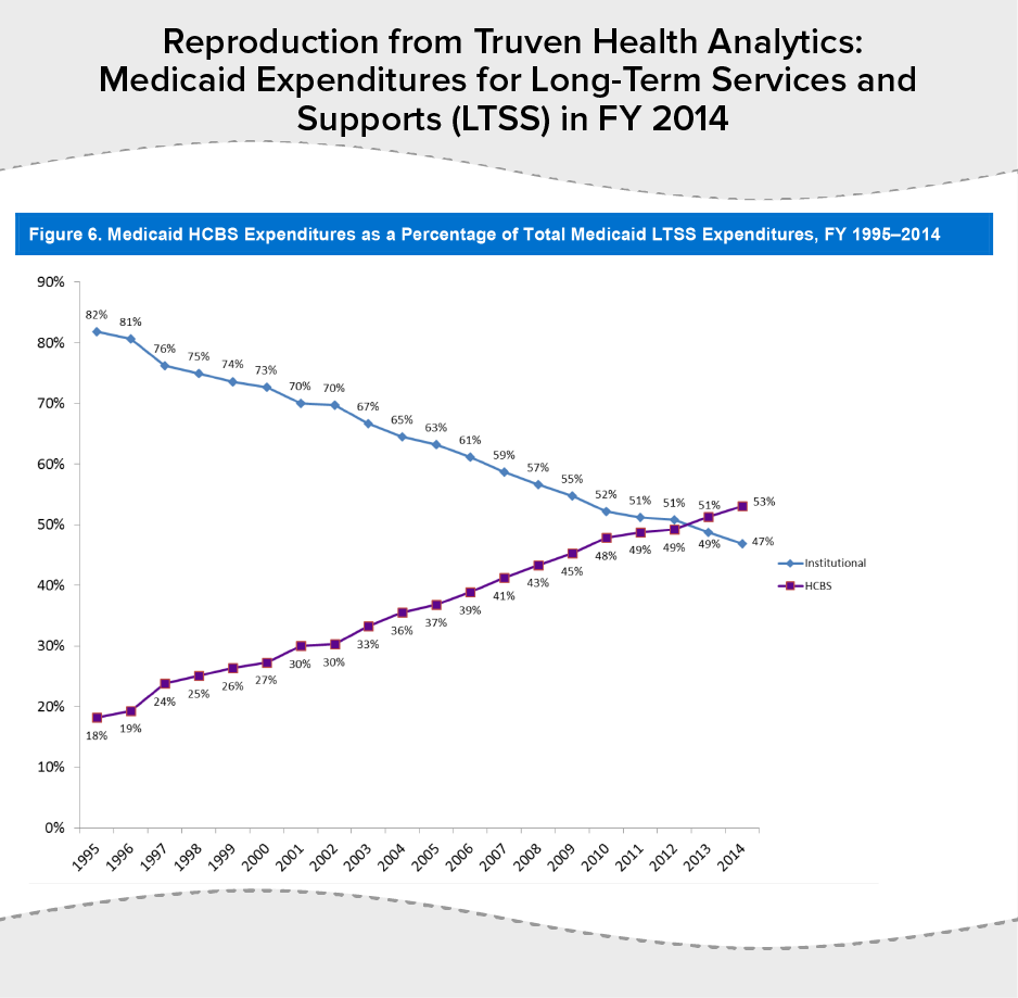 Reproduction from Truven Health Analytics: Medicaid Expenditures for Long-Term Services and Supports (LTSS) in FY 2014