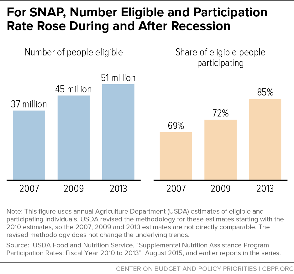 For SNAP, Number Eligible and Participation Rate Rose During and After Recession