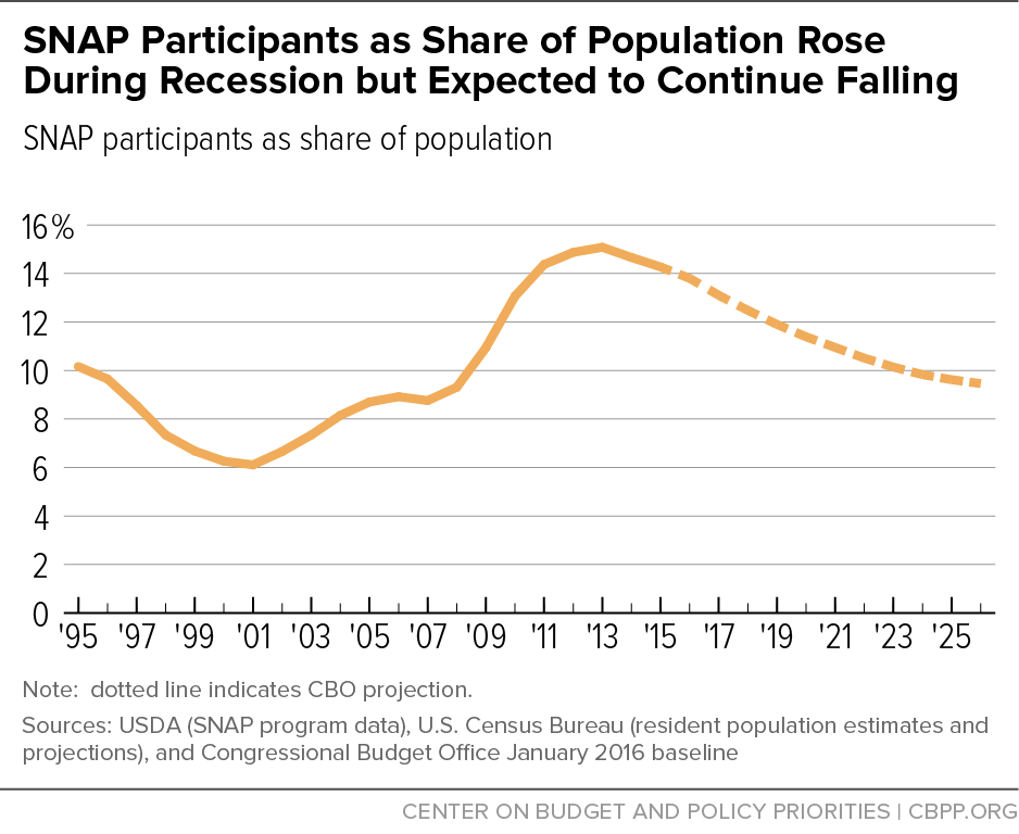 SNAP Participants as Share of Population Rose During Recession but Expected to Continue Falling