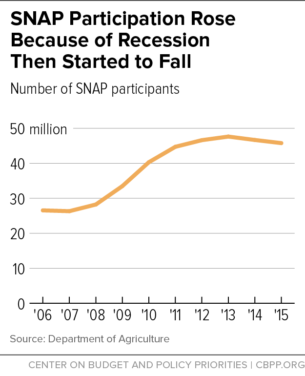 SNAP Participation Rose Because of Recession Then Started to Fall