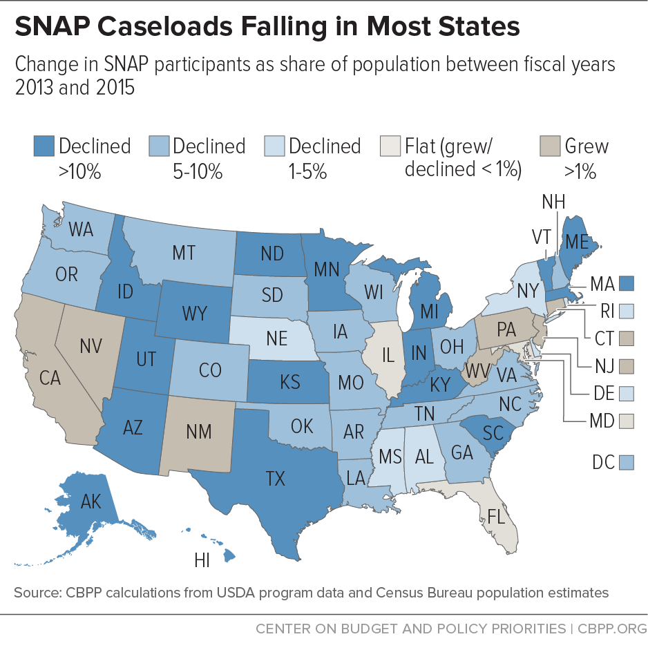 SNAP Caseloads Falling in Most States