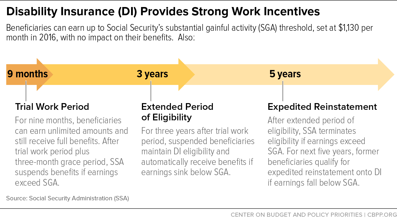 Disability Insurance (DI) Provides Strong Work Incentives