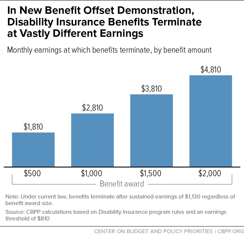 In New Benefit Offset Demonstration, Disability Insurance Benefits Terminate at Vastly Different Earnings