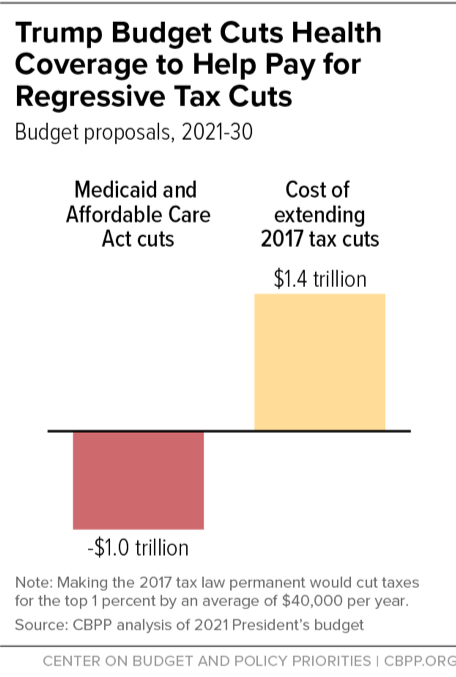 Trump Budget Cuts Health Coverage to Help Pay For Regressive Tax Cuts