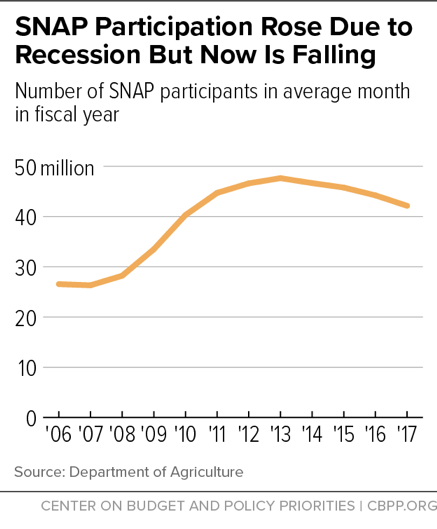 SNAP Participation Rose Due to Recession But Now Is Falling