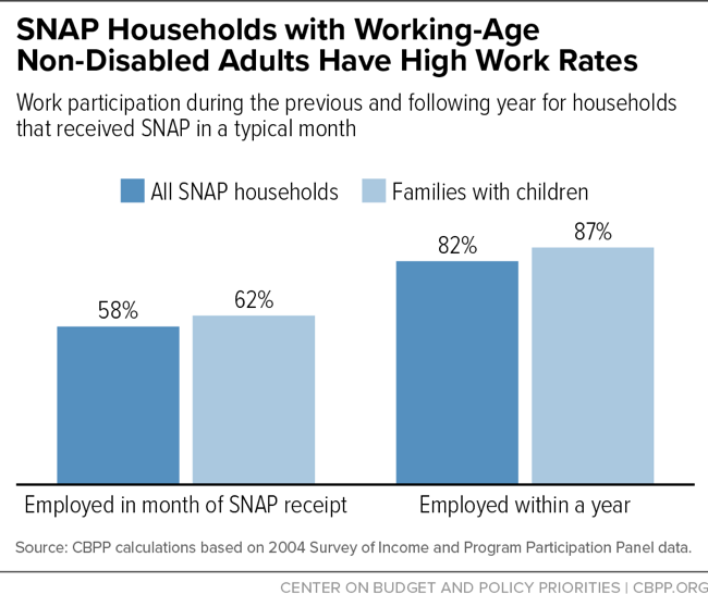 SNAP Households with Working-Age Non-Disabled Adults Have High Work Rates