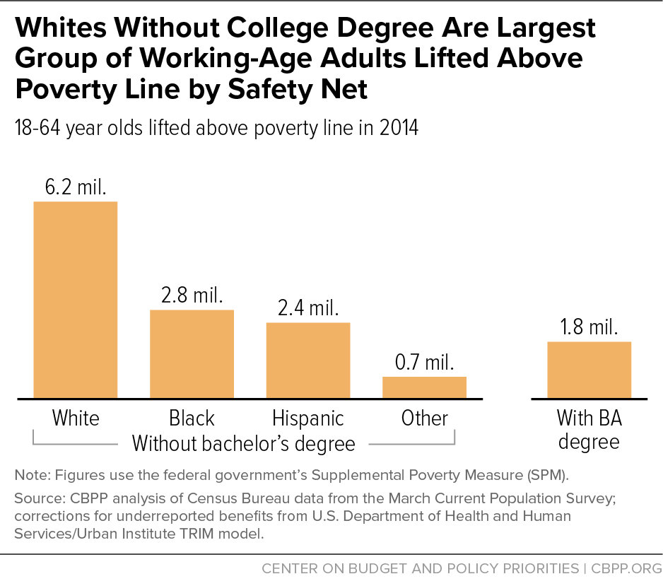 Whites Without College Degree Are Largest Group of Working-Age Adults Lifted Above Poverty Line by Safety Net