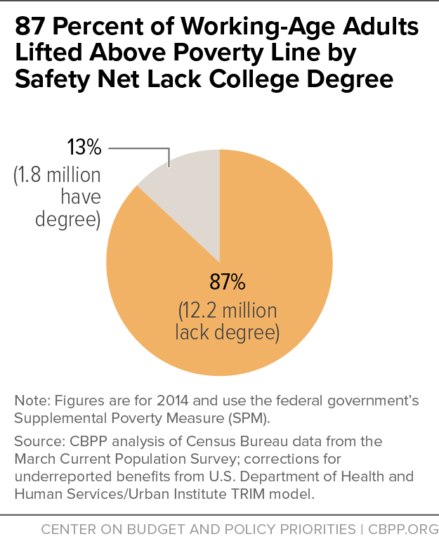 87 Percent of Working-Age Adults Lifted Above Poverty Line by Safety Net Lack College Degree