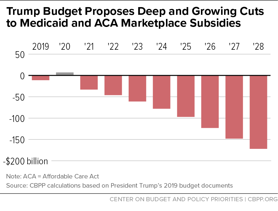Trump Budget Proposes Deep and Growing Cuts to Medicaid and ACA Marketplaces Subsidies