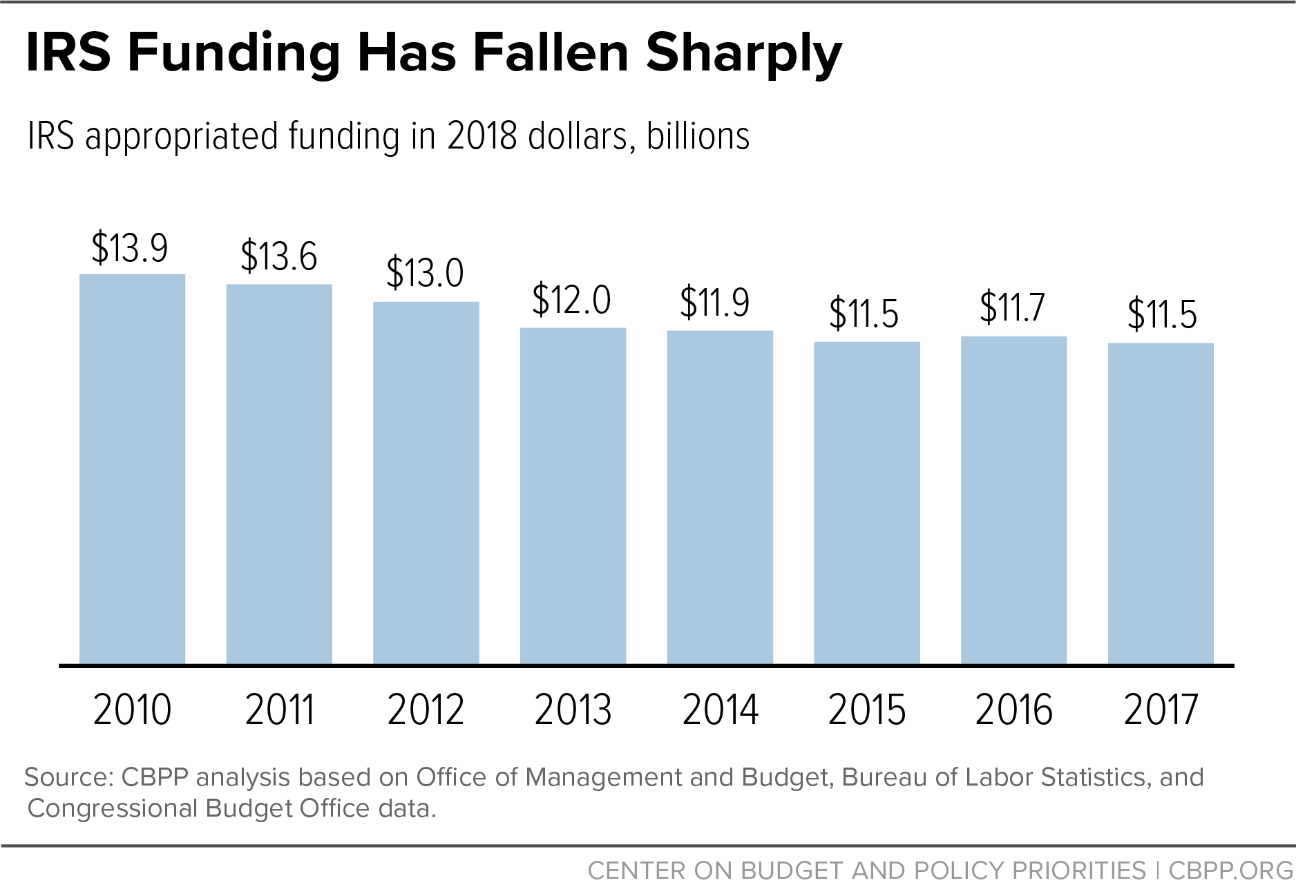 IRS Funding Has Fallen Sharply