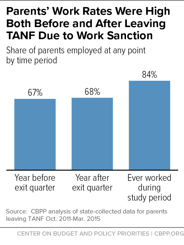 Parents' Work Rates Were High Both Before and After Leaving TANF Due to Work Sanction