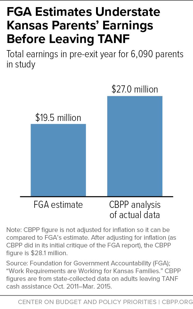 FGA Estimates Understate Kansas Parents' Earnings Before Leaving TANF