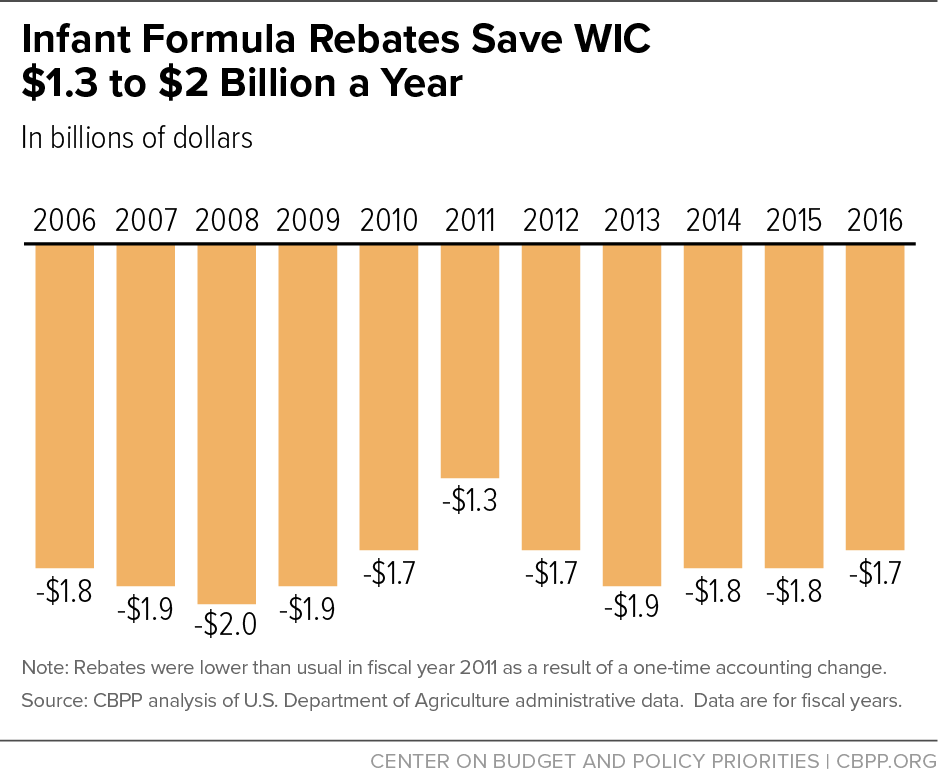 Infant Formula Rebates Save WIC $1.3 to $2 Billion a Year