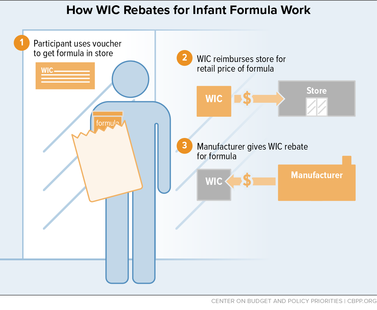 WIC's Competitive Bidding Process for Infant Formula Is