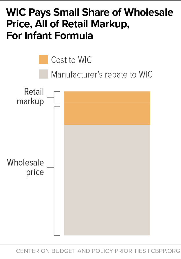 WIC Pays Small Share of Wholesale Price, All of Retail Markup, for Infant Formula