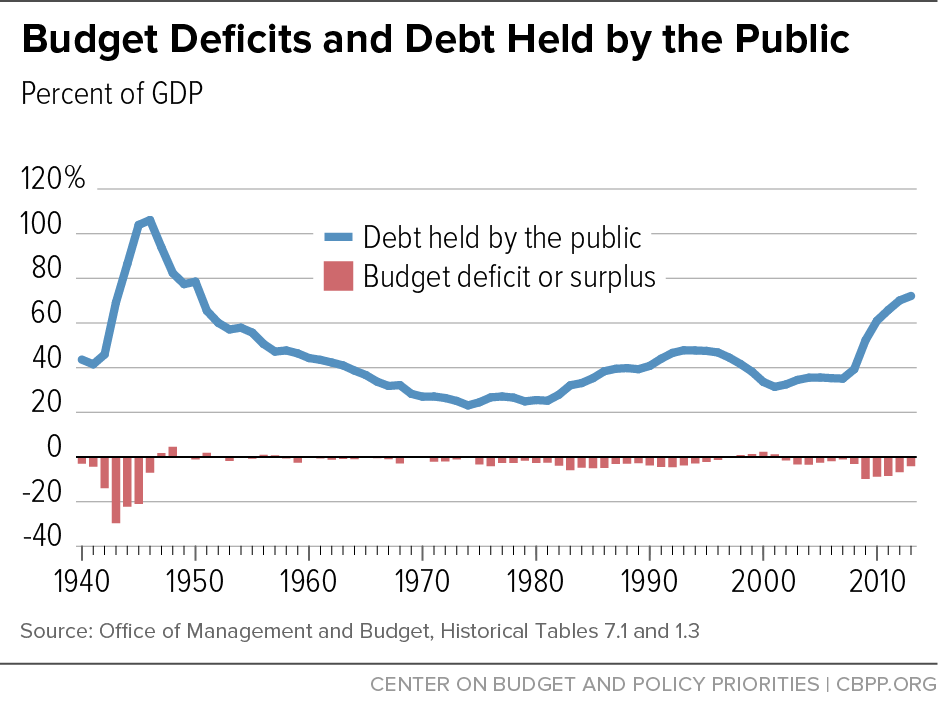 Federal Spending And The Debt Limit Center On Budget And Policy