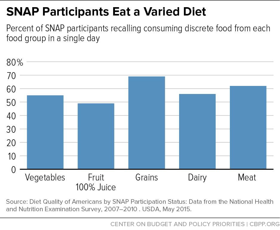 SNAP Participants Eat A Varied Diet