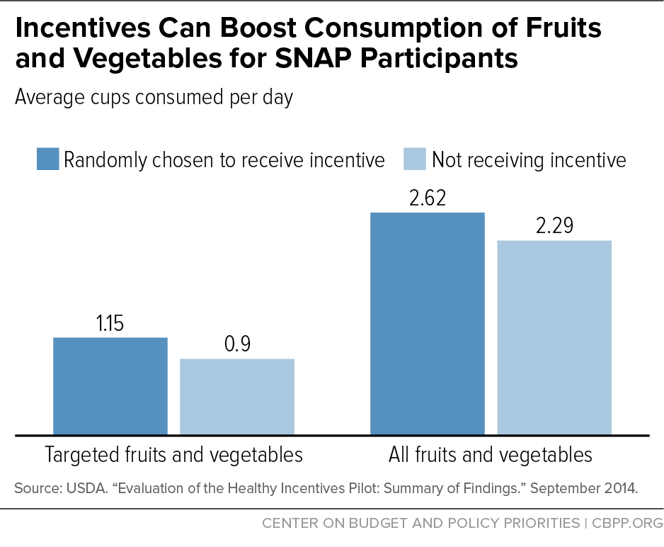 Incentives Can Boost Consumption of Fruits and Vegetables for SNAP Participants