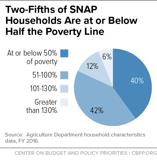 Two-Fifths of SNAP Households Are at or Below Half the Poverty Line