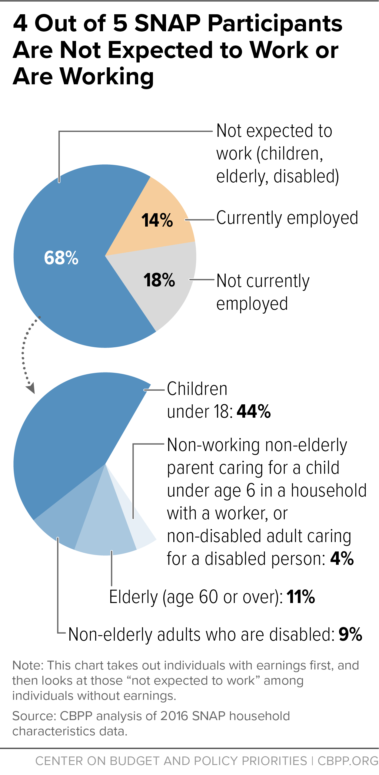 4 Out of 5 SNAP Participants Are Not Expected to Work or Are Working