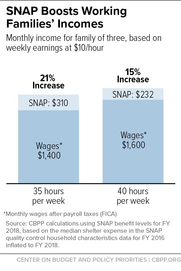 SNAP Boosts Working Families' Incomes