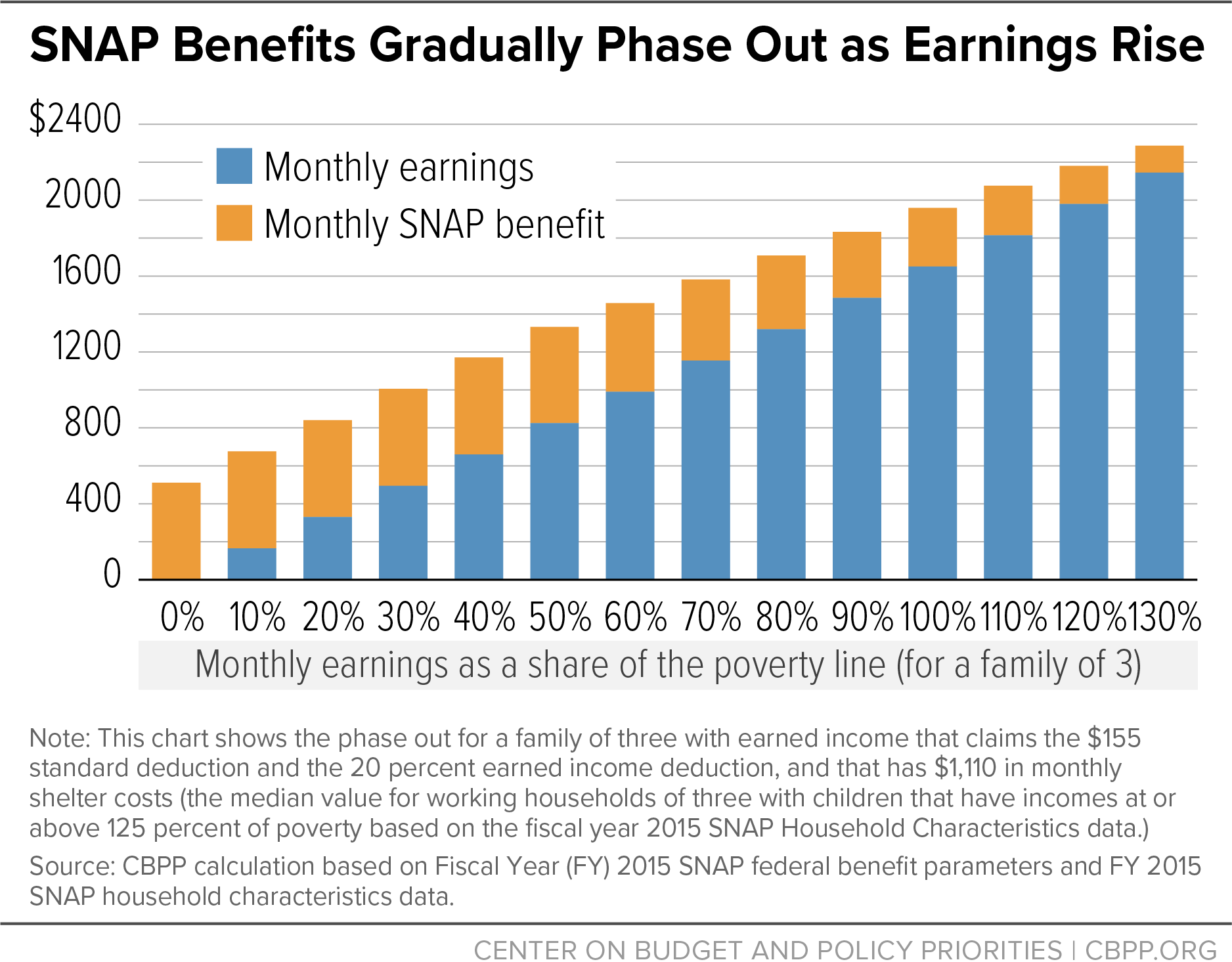 SNAP Benefits Gradually Phase Out as Earnings Rise