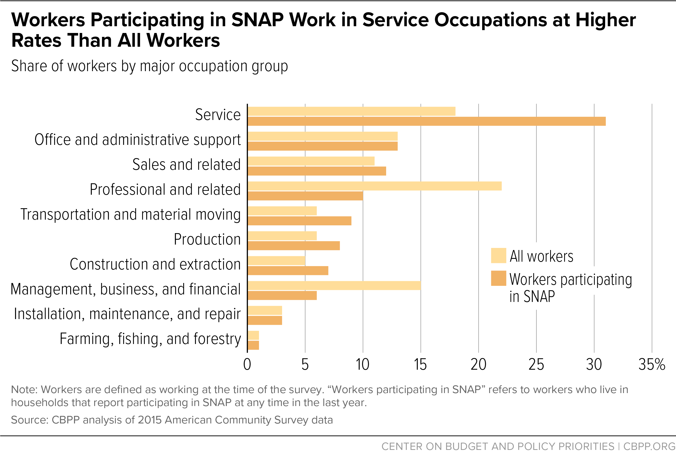 Workers Participating in SNAP Work in Service Occupations at Higher Rates Than All Workers