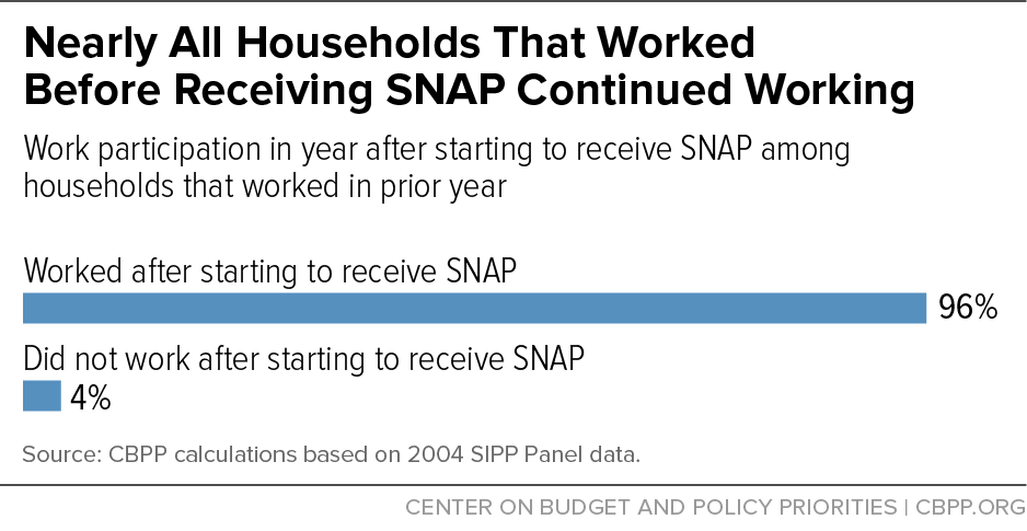 Nearly All Households That Worked Before Receiving SNAP Continued Working