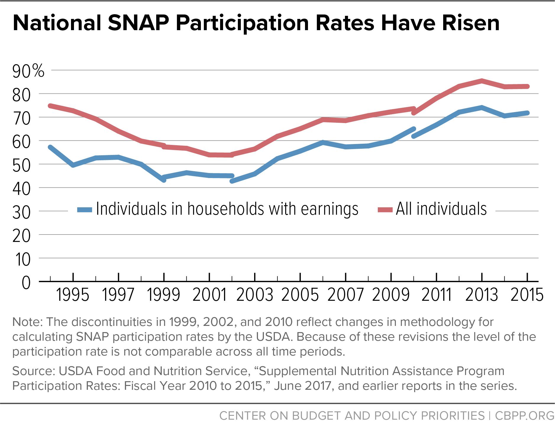 National SNAP Participation Rates Have Risen