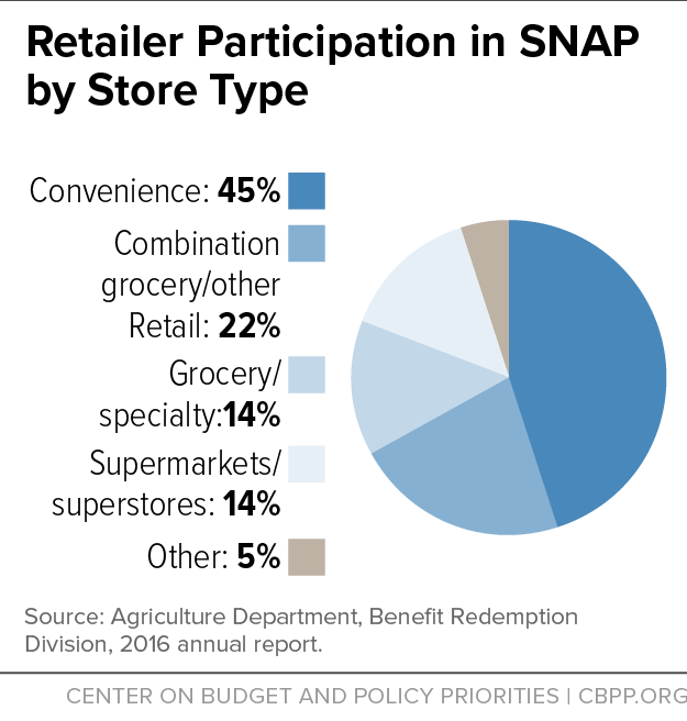 Retailer Participation in SNAP by Store Type