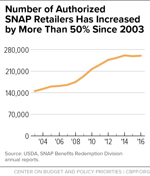 Number of Authorized SNAP Retailers Has Increased by More Than 50% Since 2003