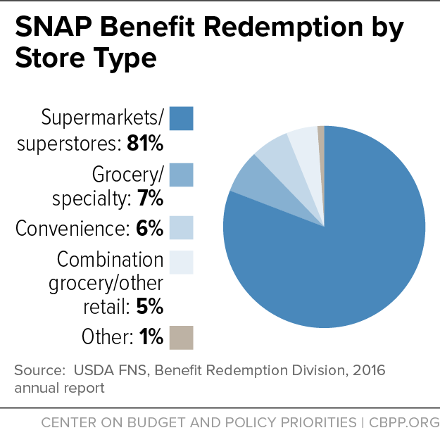 SNAP Benefit Redemption by Store Type